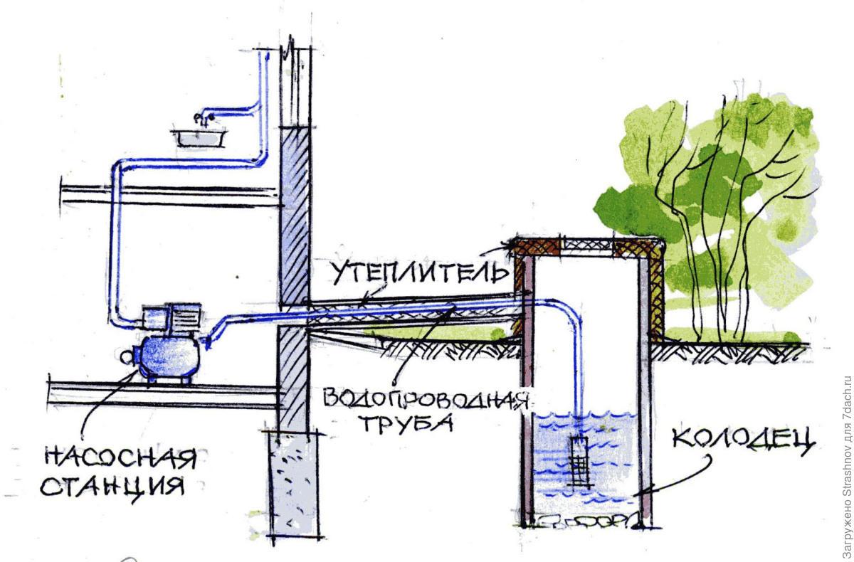 Водоснабжение дома от колодца своими руками 5