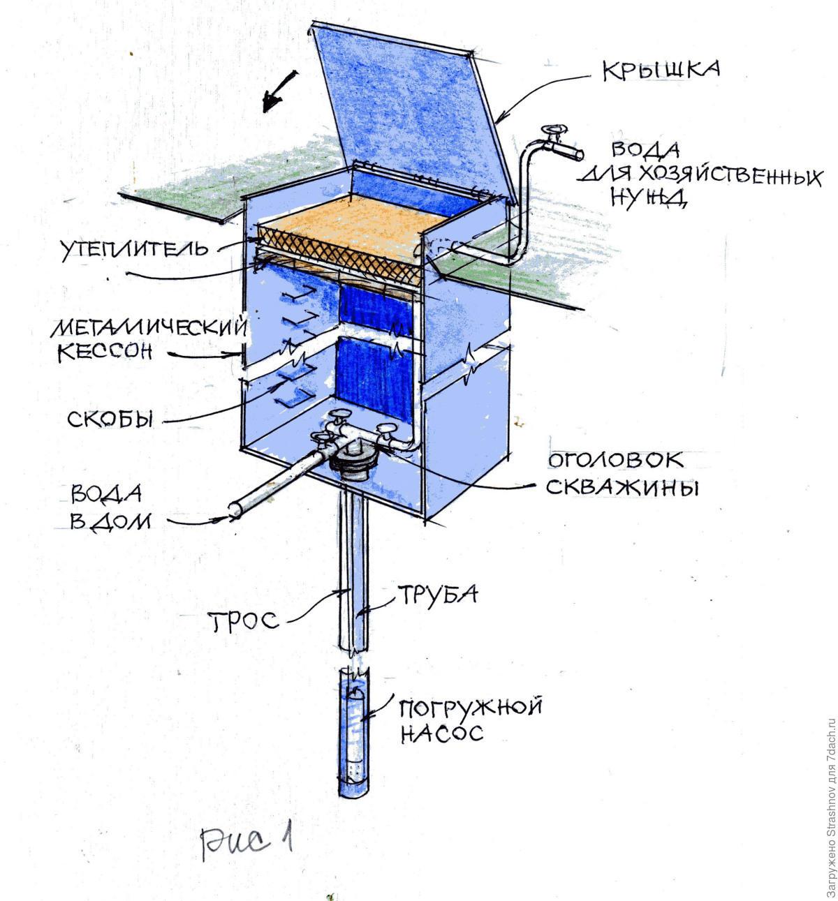 Как утеплить скважину на зиму: технологии и схемы утепления