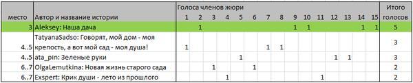 голосование за 3-е место