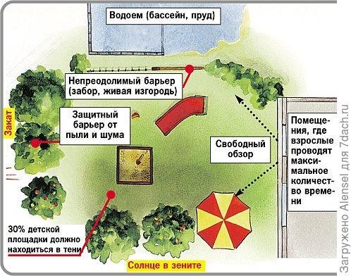 План детской площадки 1