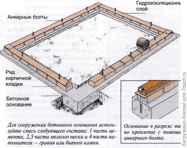 Основательный кирпичный фундамент под теплицу