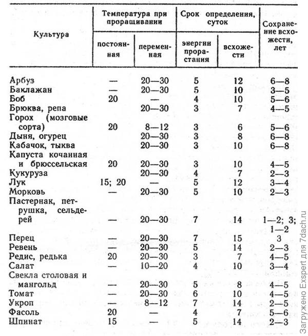 Таблица сроков всхожести семян