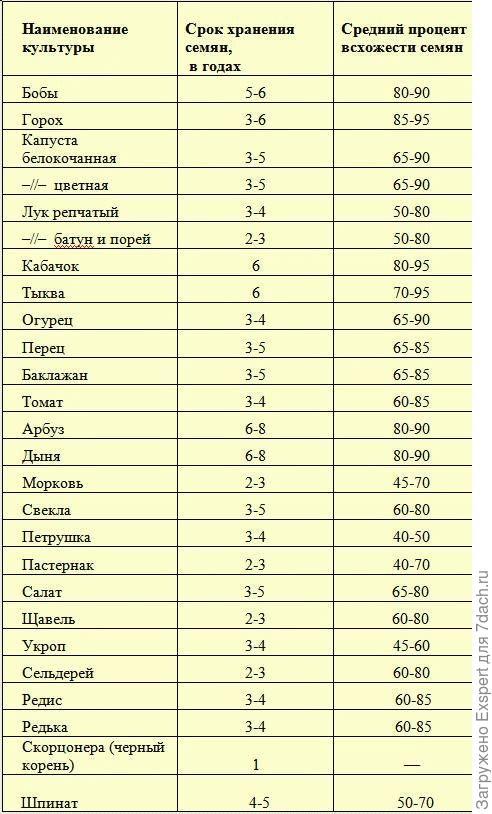 Средний процент всхожести семян
