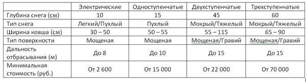 Сравнительная таблица характеристик снегоуборщиков разных типов