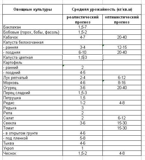 Данные о средней урожайности овощных культур