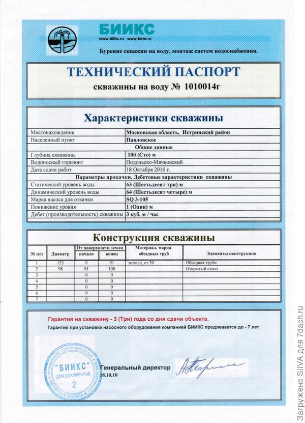 Технический паспорт нашей скважины