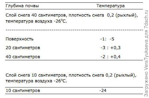 Таблица температур.