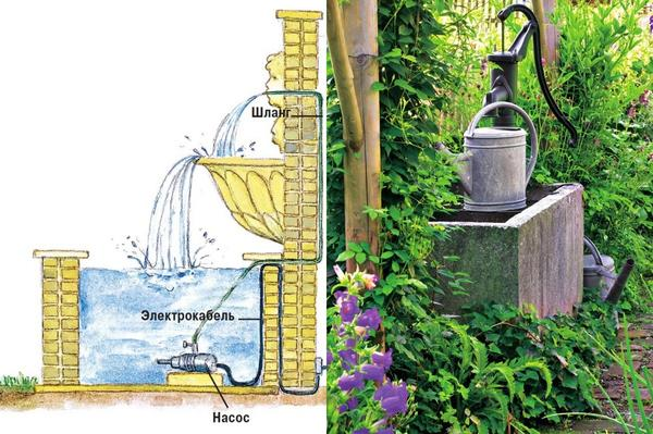 Слева: Вода в декоративных фонтанах непрерывно циркулирует по кругу. Справа: Не придется ходить за водой к дому, если пробурить скважину и установить вот такую водяную колонку прямо в саду.