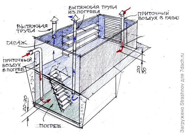 схема вентиляции погреба под гаражом