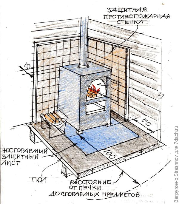 Как правильно сам сделать в печка в банях