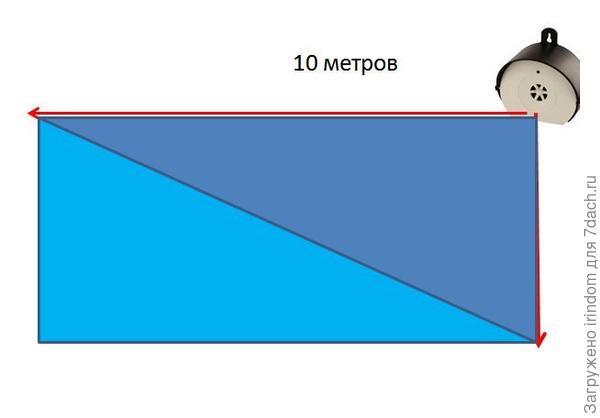 На какой высоте его нужно установить, чтобы защитить площадь вдоль забора 10 метров в длину и два в высоту?