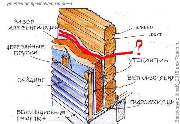 Как своими руками утеплить деревянный дом снаружи