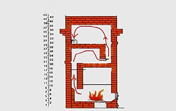 Схема движения газов. Источник книга автора П. Смухнина, Ленинград, 1925 Принципы и приемы проектирования печей большой теплоемкости