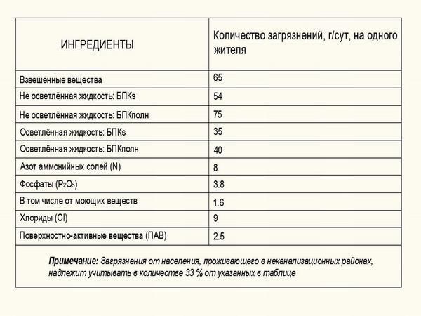 Таблица загрязнений