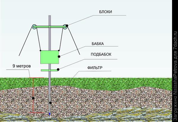 Схема устройства абиссинского колодца