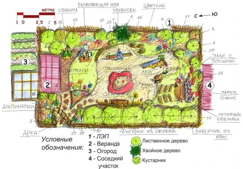 планы садов фото