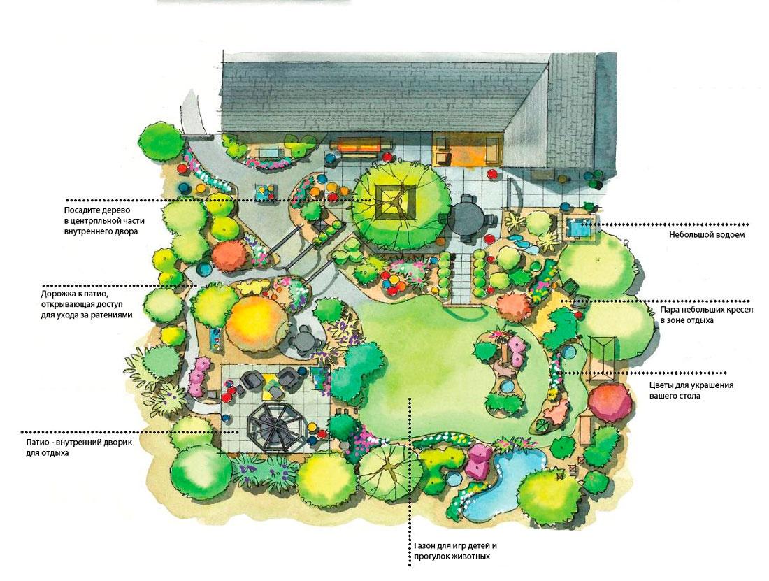 план-схема огорода в детском саду