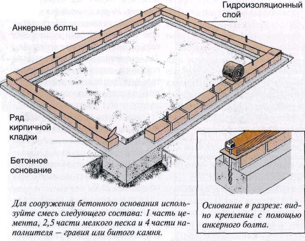 Как сделать фундамент под теплицу своими руками