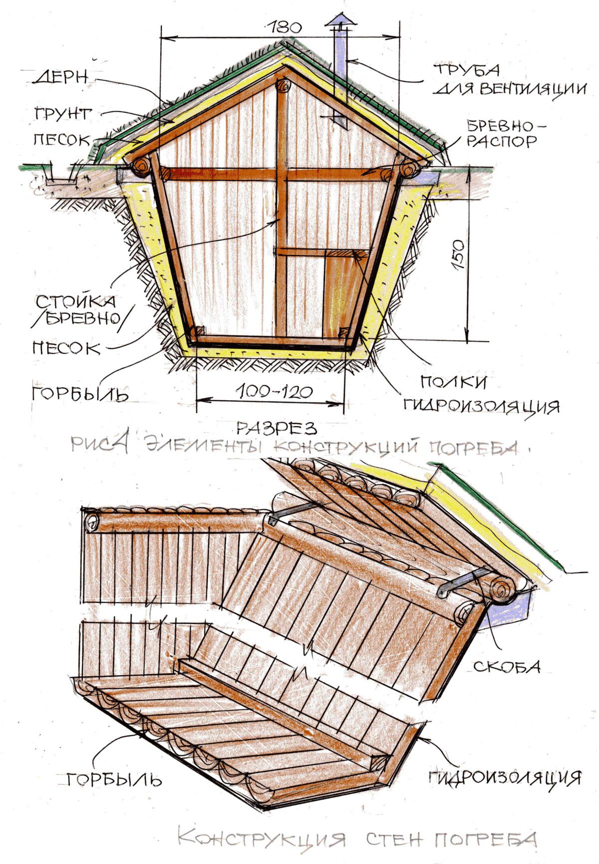 Как сделать крышу на погреб фото