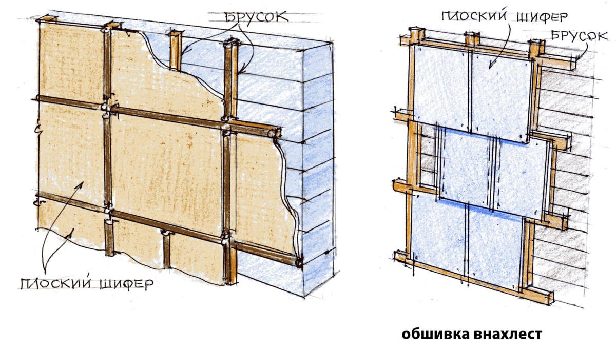 Обшиваем дом плоским шифером своими руками