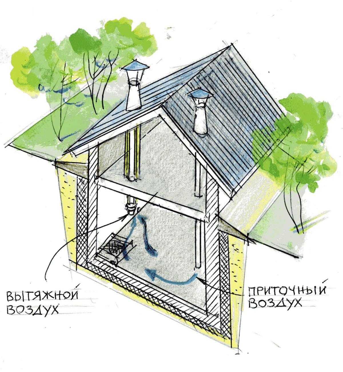 Как сделать вентиляцию в пеноблочном доме