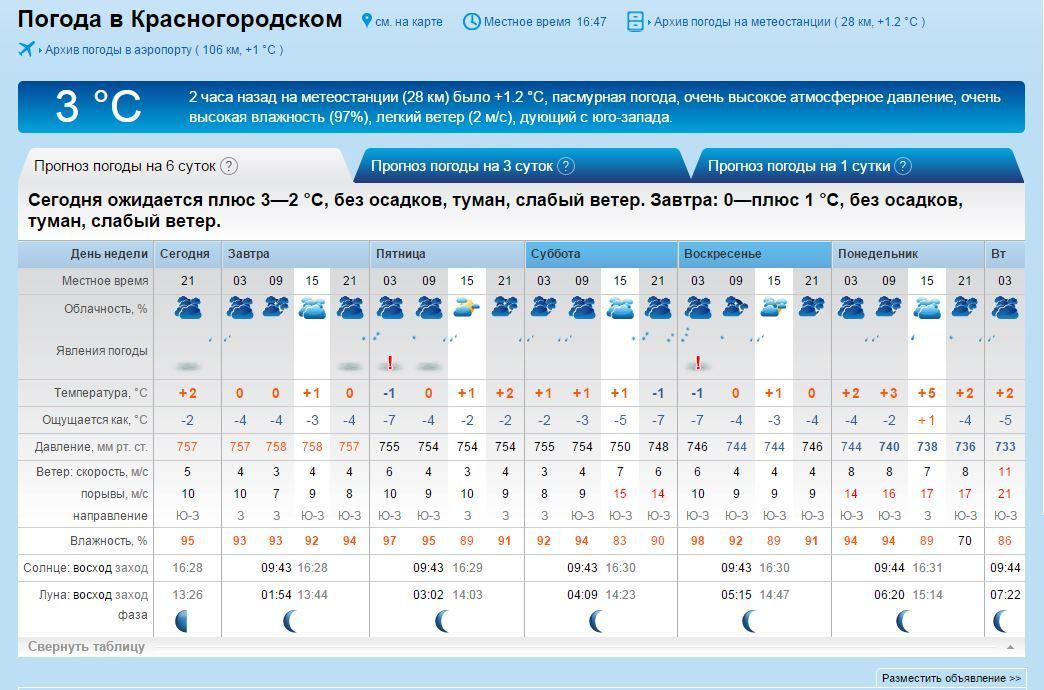 Погода 10 мая саратов