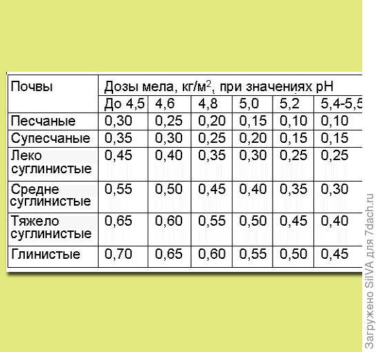таблица преобразования реакции почвы