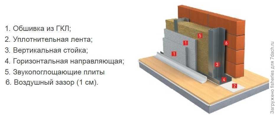 Схема многослойной звукоизолирующей конструкции. Фото с сайта http://www.rockwool.ru