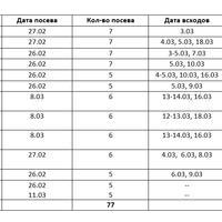 Сводная таблица всхожести тестируемых петуний