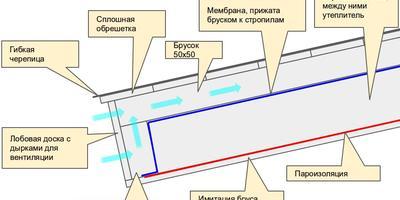 Как выполнить крышу в доме из двойного бруса?