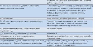 Справочная информация по использованию сидератов на приусадебном участке (Приложение к ДЗ №4)