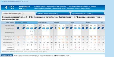 Немного о текущей и предстоящей погоде