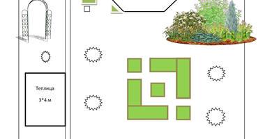 Домашнее задание №2: огород – квадратиш, насколько практиш – время покажет