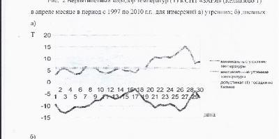 """Анализ температурных наблюдений в СНТ """"ЗАРЯ"""" (Келково 1) за апрель-июнь с 1997 по 2014 гг."""