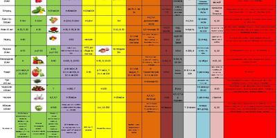 Таблица ухода за растениями в помощь садоводам и огородникам