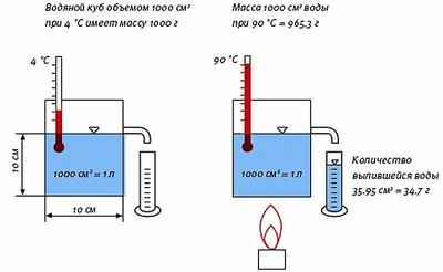 Увеличение объёма воды при нагревании. Фото с сайта agrovodcom.ru