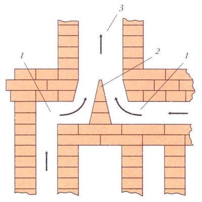 Схема подключения двух печей к дымоходу: 1 – дымоотводные каналы; 2- разделительный короб; 3 – дымоход. Фото с сайта remstd.ru