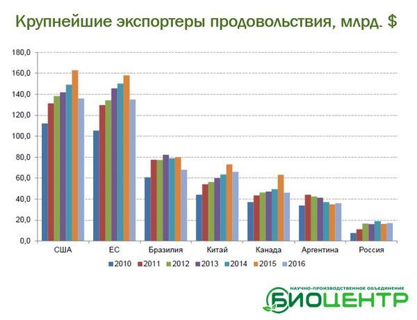 Система мульчированного посева - РАБОТАЕТ! Где Бразилия, а где - Россия.