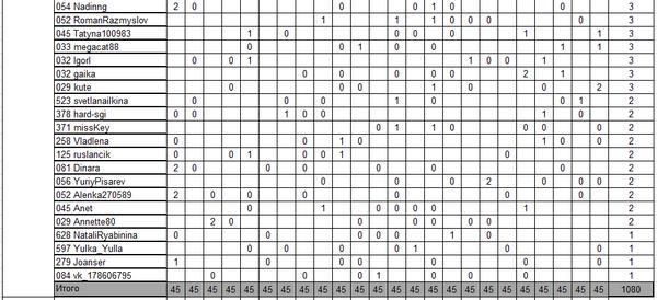 таблица с голосами 4
