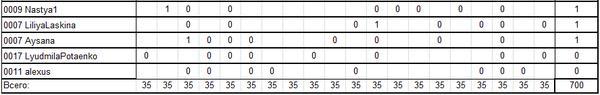 Таблица результатов голосования в конкурсе дачных рецептов. Часть 3