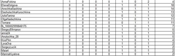 таблица с результатами общего зачета конкурса дети на даче 2