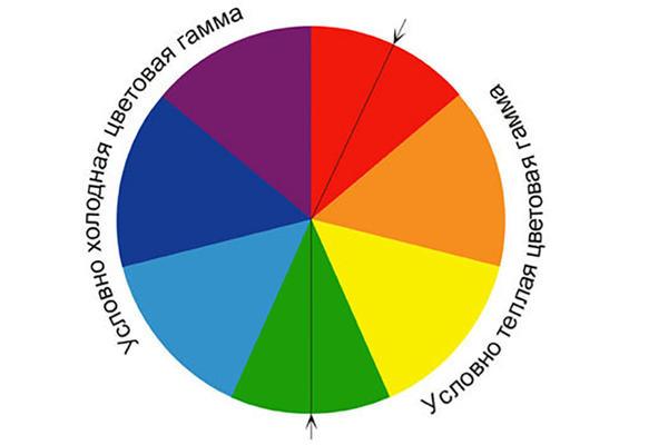 Цветовой круг, фото сайта static.beautyinsider.ru