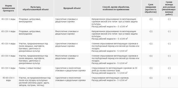 Способ применения препарата Стриж. Фото с сайта www.pesticidy.ru