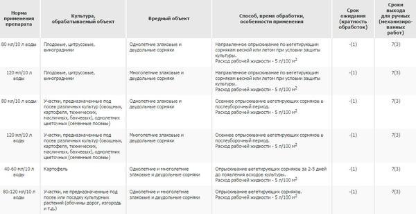 Способ применения препарата Раундап. Фото с сайта www.pesticidy.ru