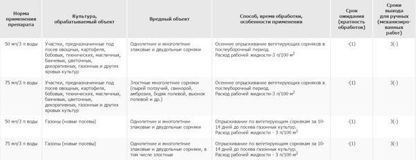 Способ применения препарата Чистогряд. Фото с сайта www.pesticidy.ru