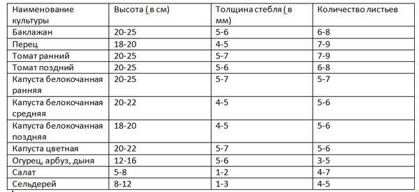 Таблица для определения готовности рассады к высадке