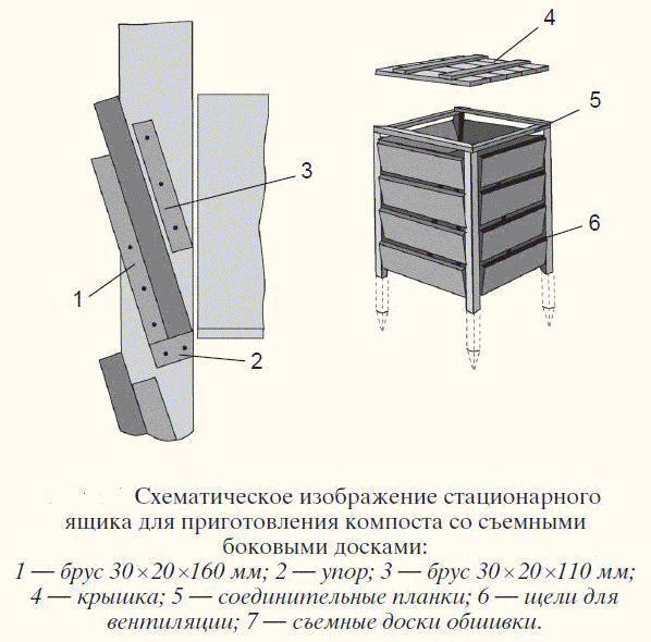 Схематическое изображение стационарного компостного ящика. Фото с сайта ru.pinterest.com