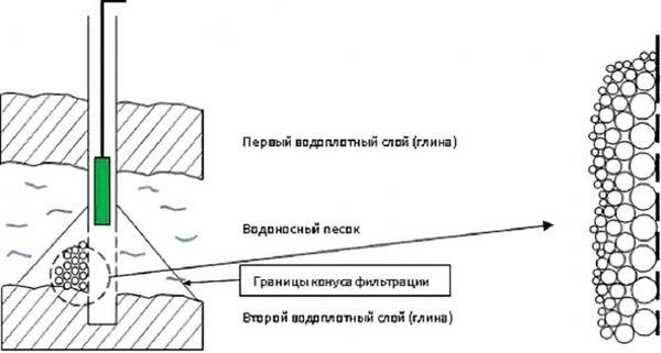 Вибрационный насос. Фото с сайта bouw.ru