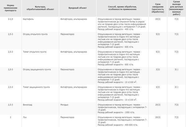 Норма применения препарата. Фото с сайта pesticidy.ru