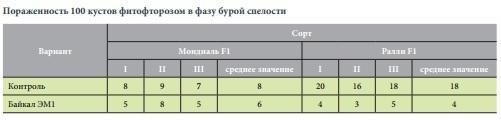 Таблица от исследователей. Скан страницы с сайта vniikr.ru